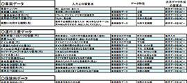 トラック運送業における原価計算シート