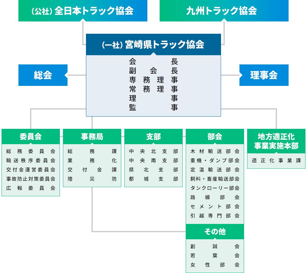 山口組 組織 図